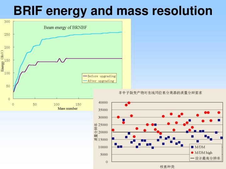 BRIF energy and mass resolution