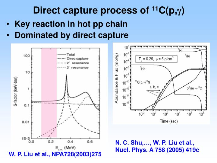 Direct capture process of
