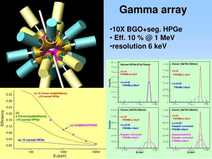 Gamma array
