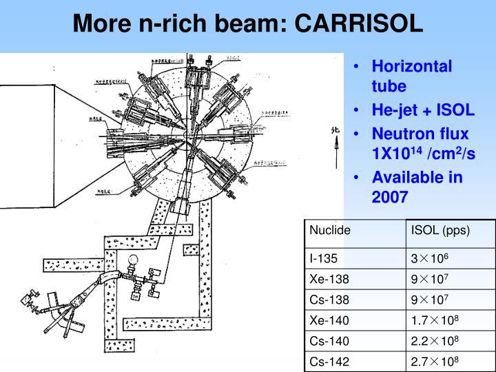 More n-rich beam: CARRISOL
