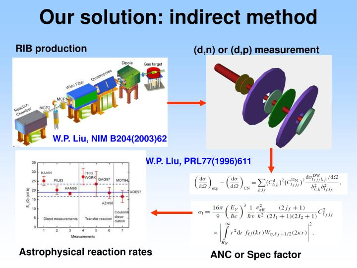 Our solution: indirect method
