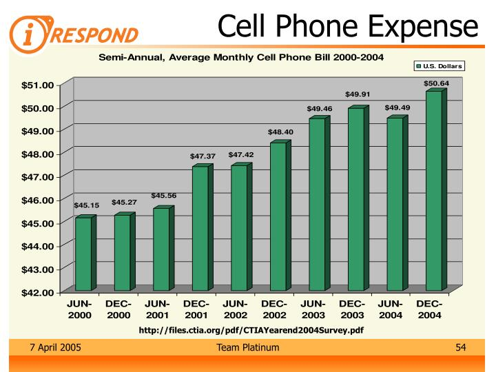 Cell Phone Expense