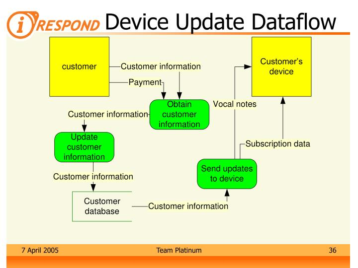 Device Update Dataflow