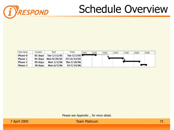 Schedule Overview