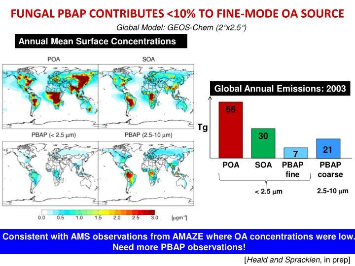 FUNGAL PBAP CONTRIBUTES <10% TO FINE-MODE OA SOURCE