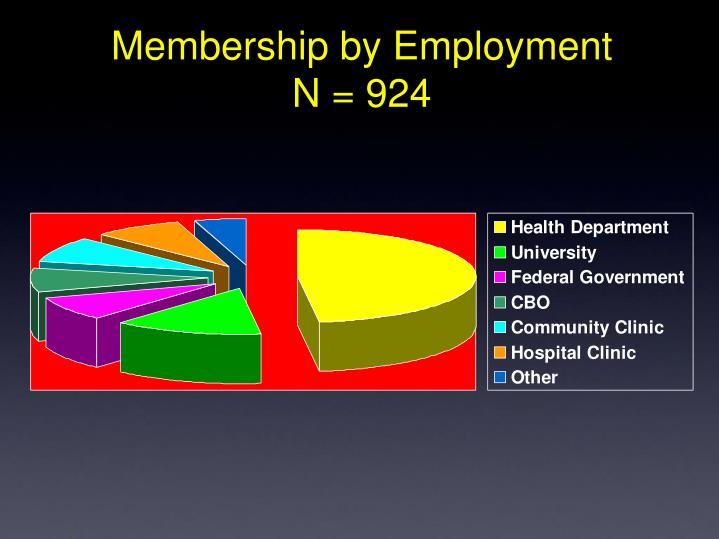 Membership by Employment