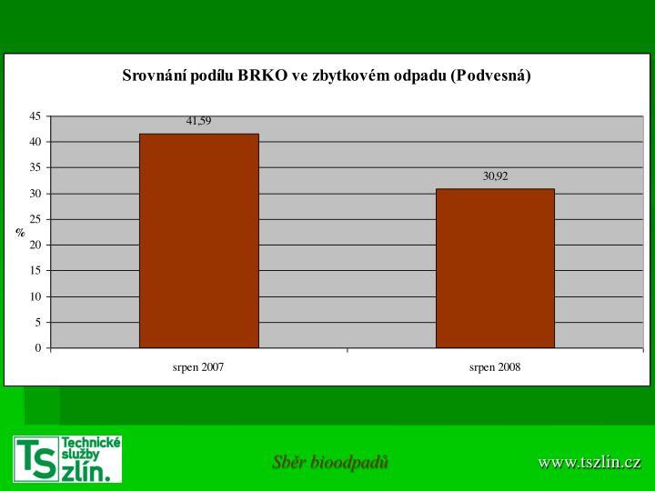 Sběr bioodpadů
