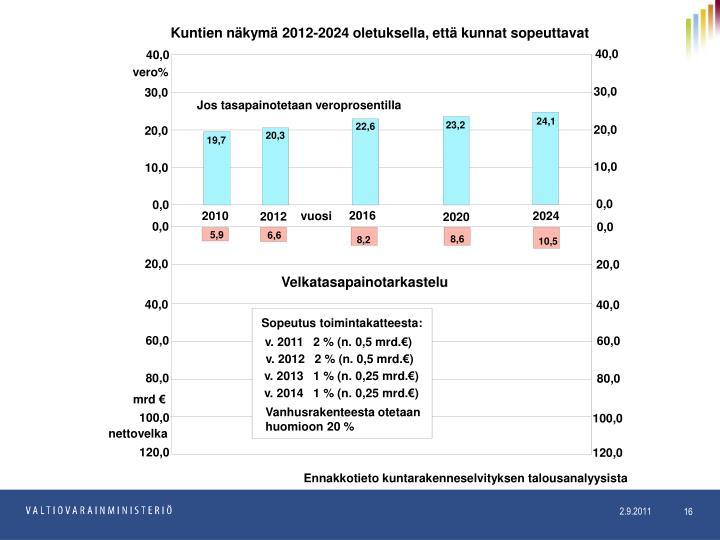 Kuntien näkymä 2012-2024 oletuksella, että kunnat sopeuttavat