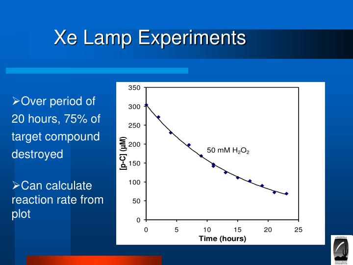 Xe Lamp Experiments