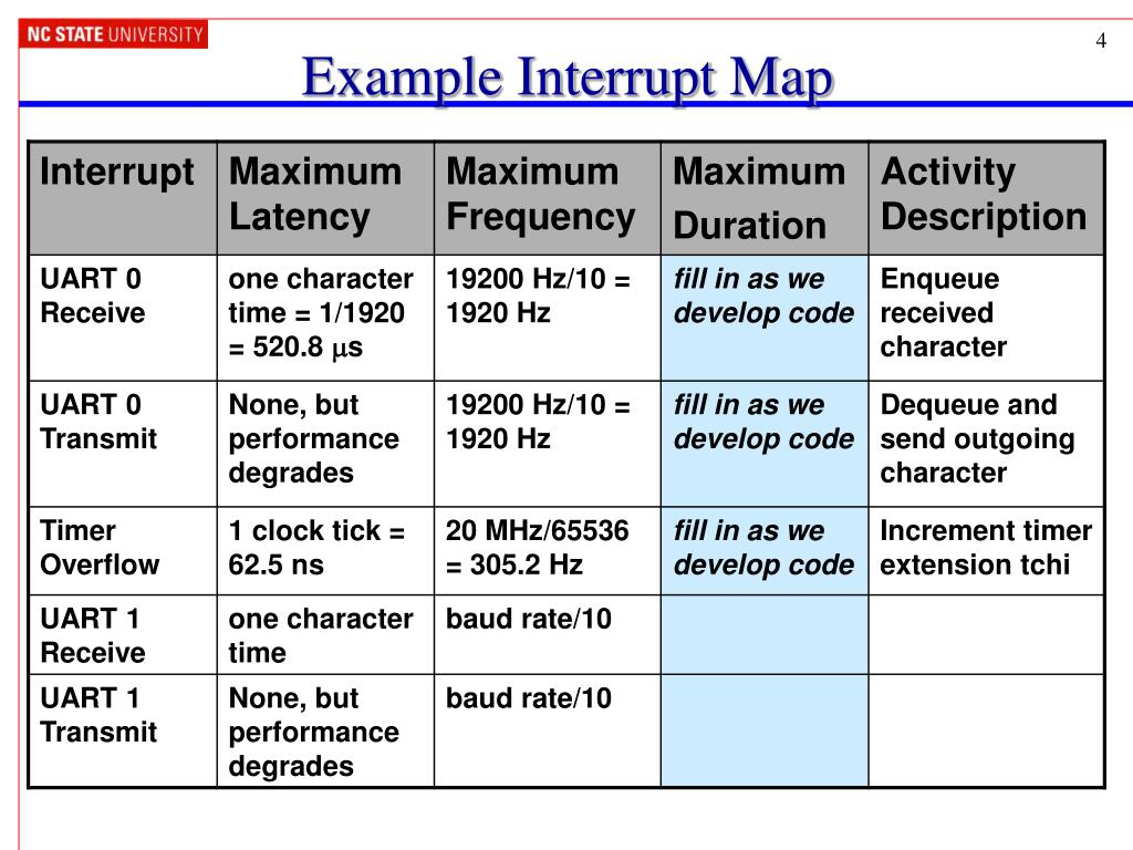 PPT - Interrupt-Driven Serial Communication PowerPoint Presentation