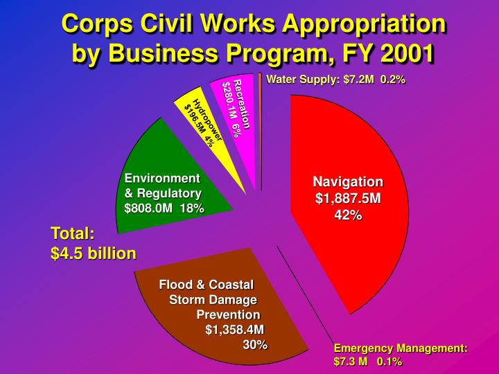 Corps Civil Works Appropriation