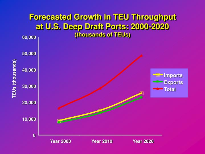 Forecasted Growth in TEU Throughput