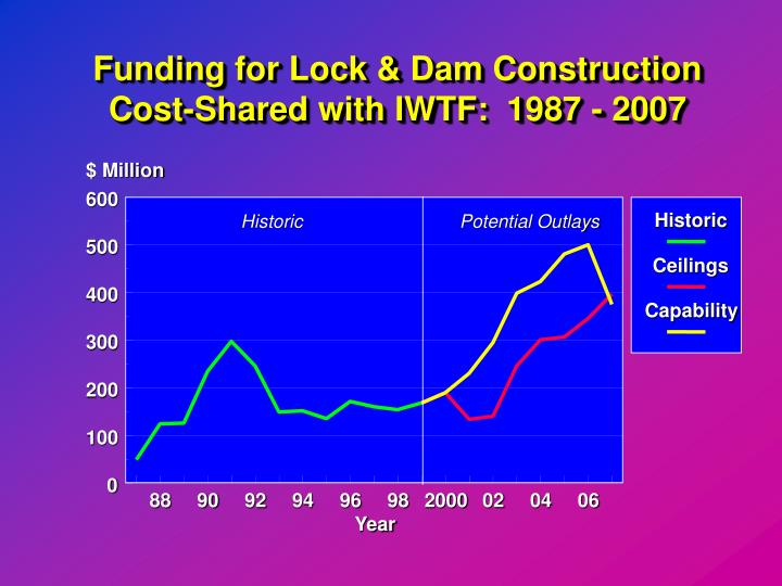 Funding for Lock & Dam Construction