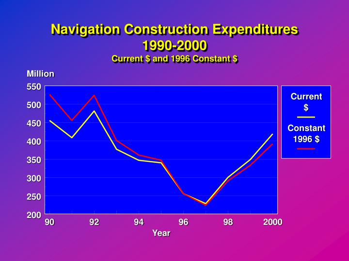 Navigation Construction Expenditures