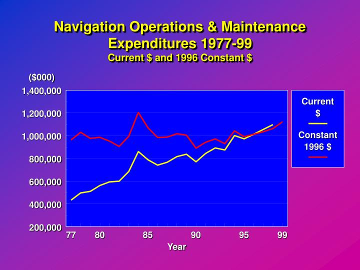 Navigation Operations & Maintenance Expenditures 1977-99