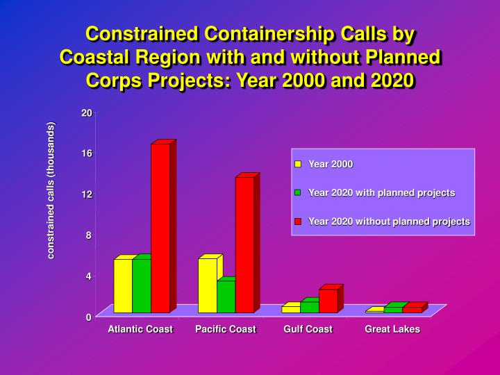 Constrained Containership Calls by