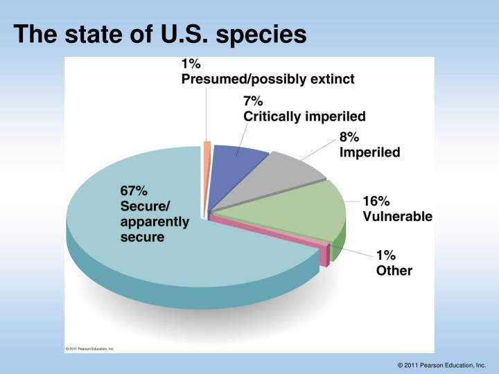 The state of U.S. species