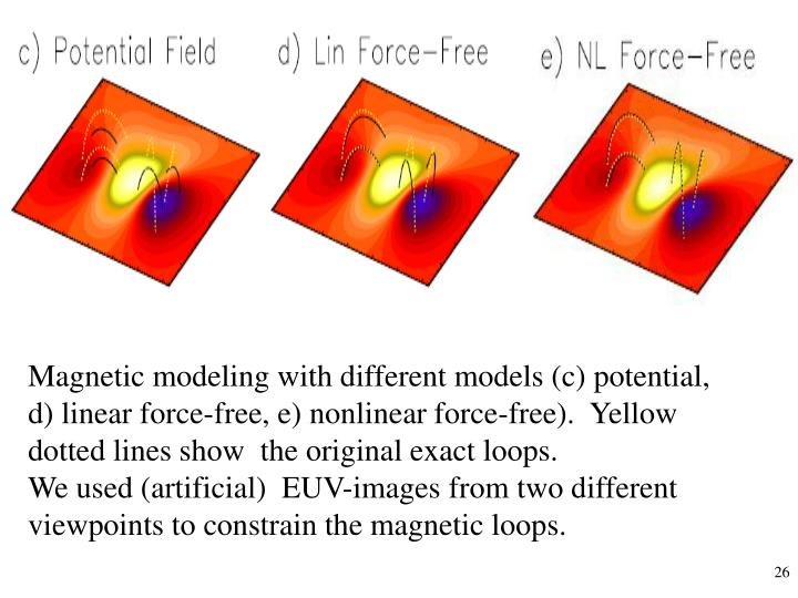 Magnetic modeling with different models (c) potential,