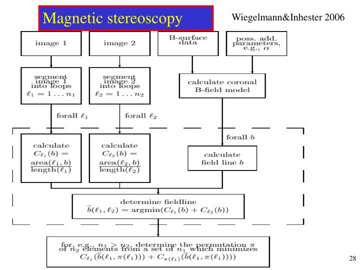 Magnetic stereoscopy