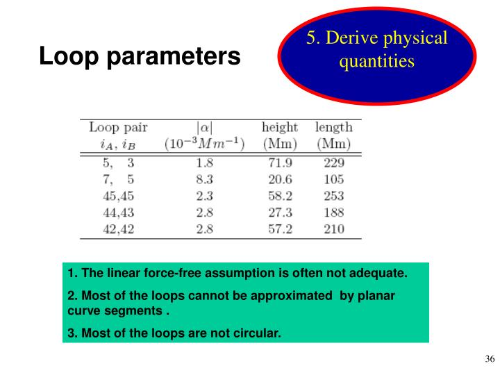 5. Derive physical