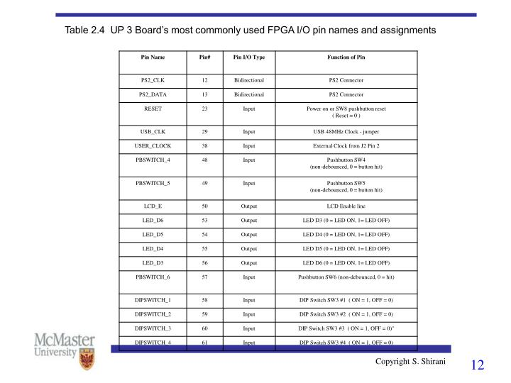 Table 2.4  UP 3 Board's most commonly used FPGA I/O pin names and assignments