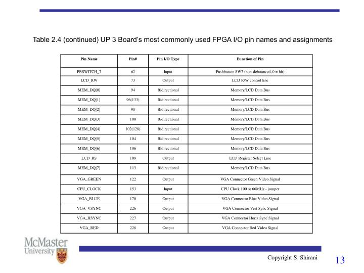 Table 2.4 (continued) UP 3 Board's most commonly used FPGA I/O pin names and assignments