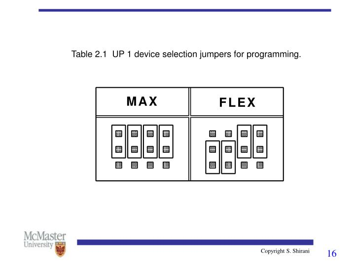 Table 2.1  UP1 device selection jumpers for programming.