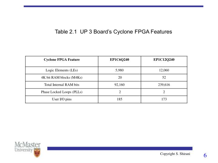 Table 2.1  UP 3 Board's Cyclone FPGA Features