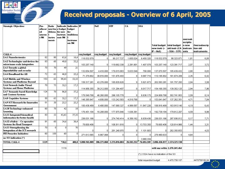 Received proposals - Overview of 6 April, 2005