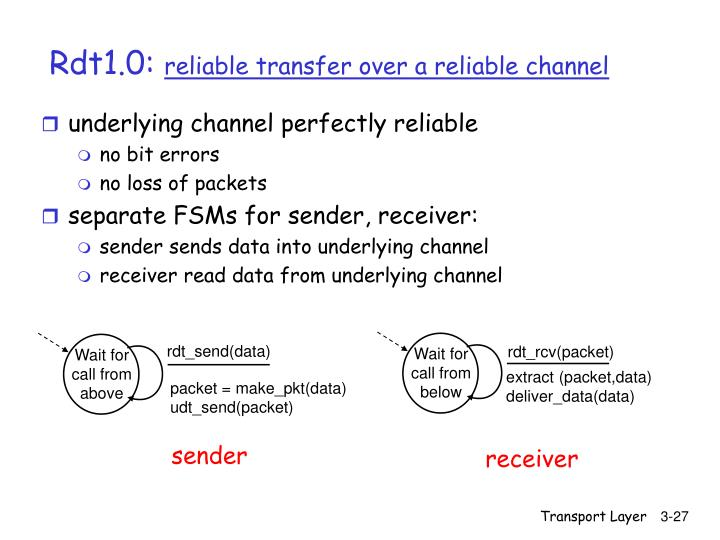 underlying channel perfectly reliable