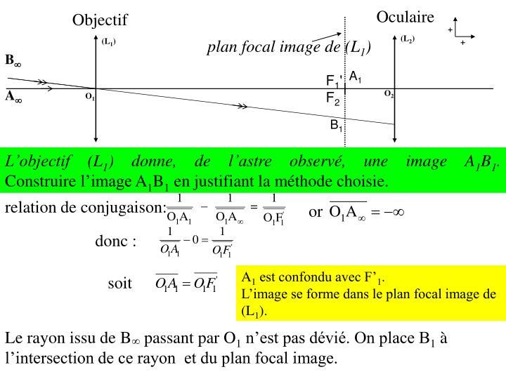 Plan focal image de (L