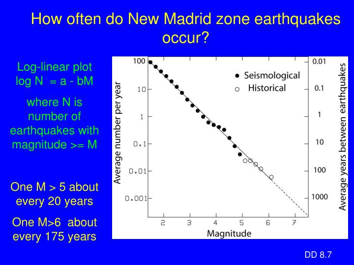 How often do New Madrid zone earthquakes occur?