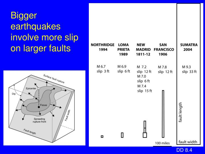 Bigger earthquakes involve more slip on larger faults