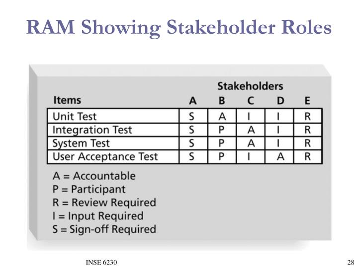 RAM Showing Stakeholder Roles