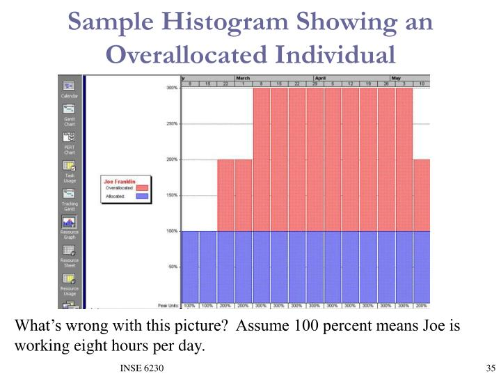 Sample Histogram Showing an Overallocated Individual