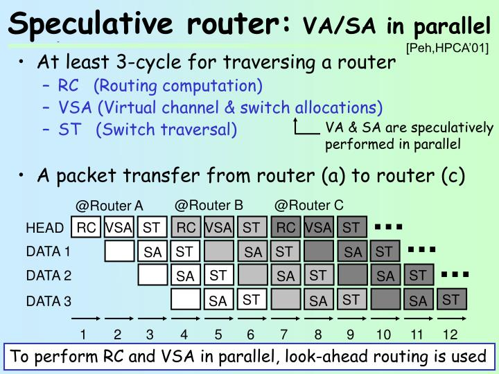 Speculative router