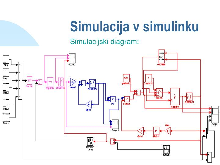 Simulacija v simulinku