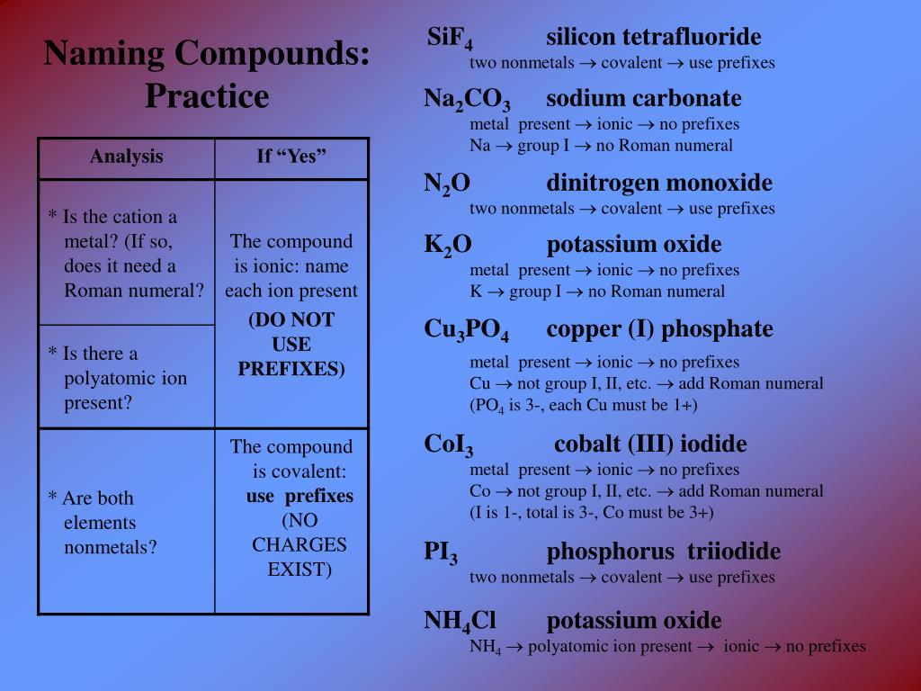 Ppt Naming Chemical Compounds A Review Powerpoint