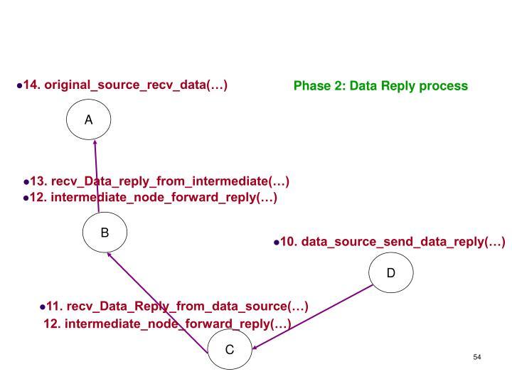 14. original_source_recv_data(…)