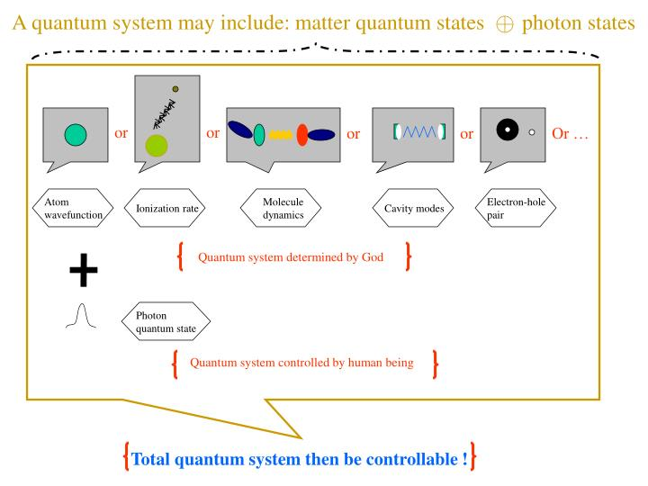 A quantum system may include: matter quantum states       photon states