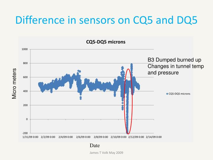 Difference in sensors on CQ5 and DQ5