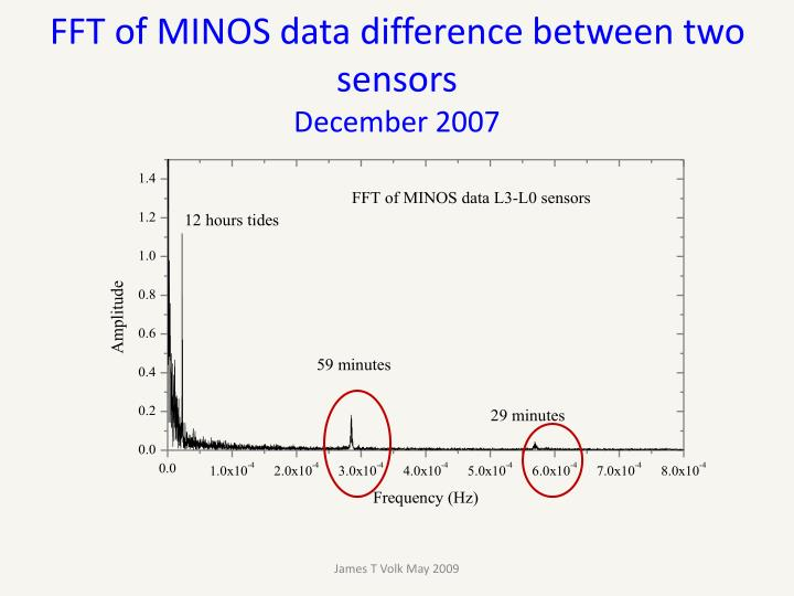 FFT of MINOS data difference between two sensors