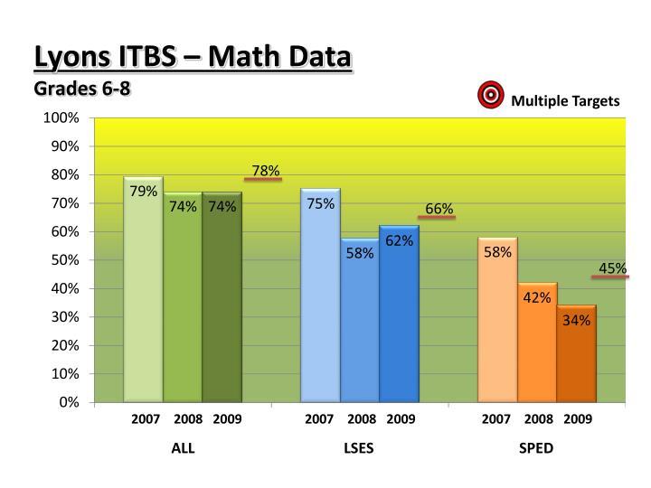 Lyons ITBS – Math Data