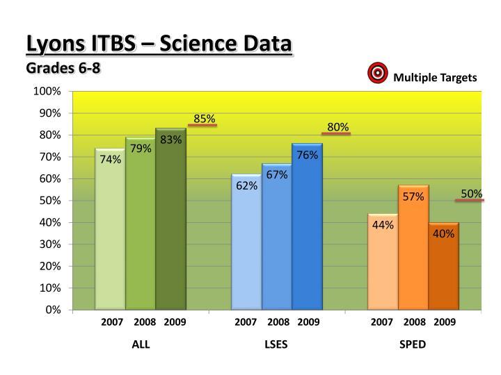 Lyons ITBS – Science Data