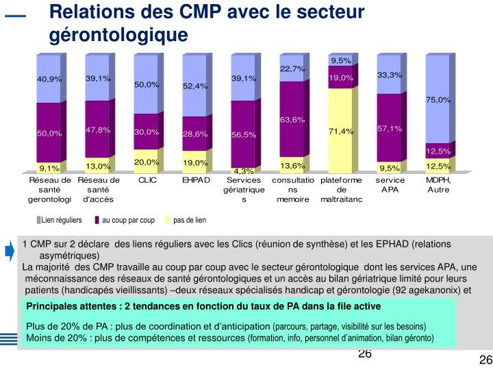 Relations des CMP avec le secteur gérontologique