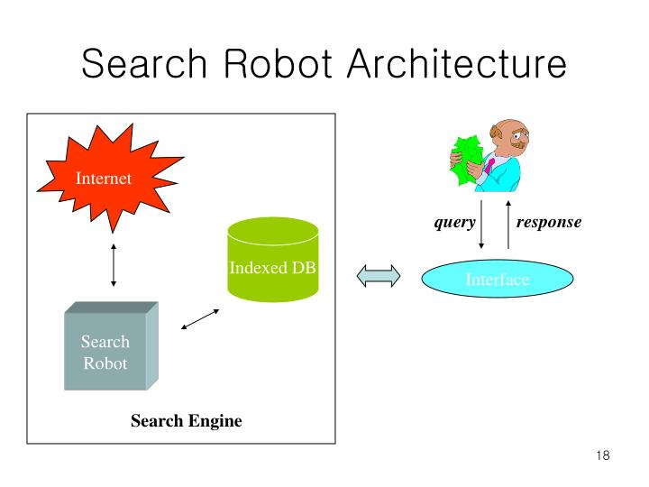 Search Robot Architecture