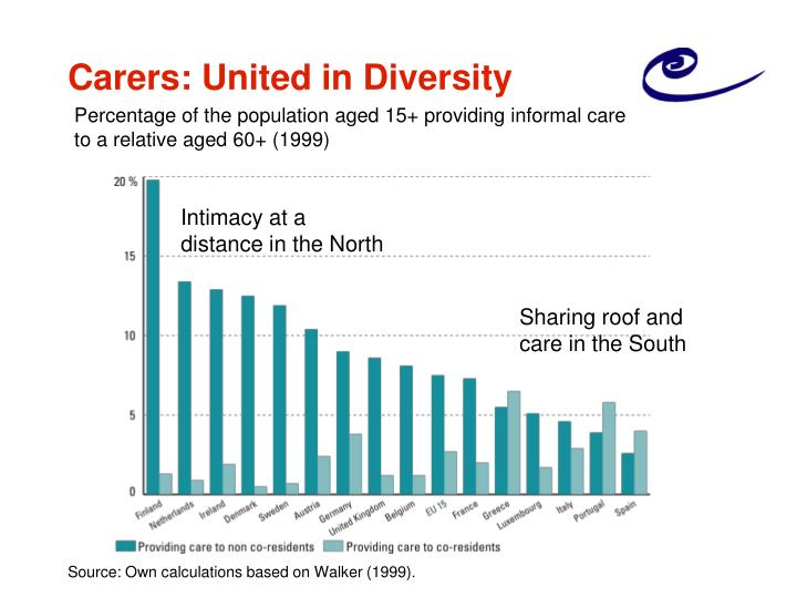Carers: United in Diversity