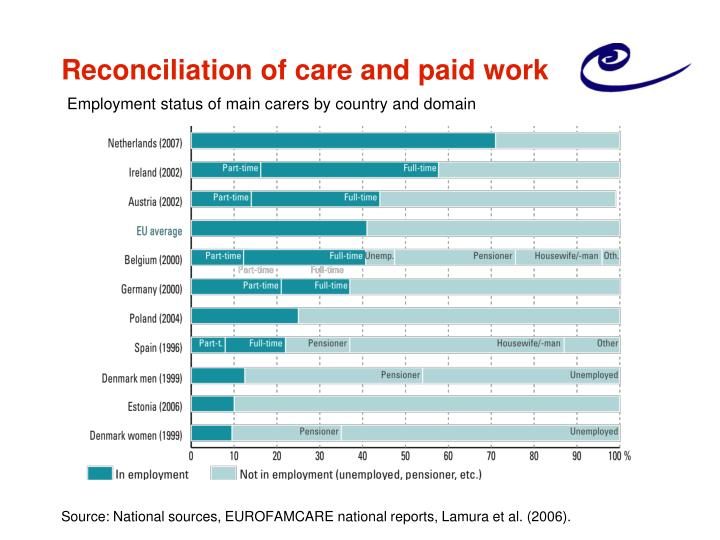 Reconciliation of care and paid work