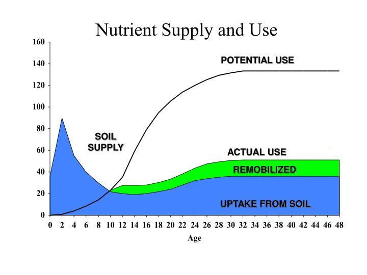 Nutrient supply and use