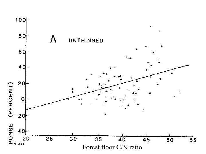 Forest floor C/N ratio